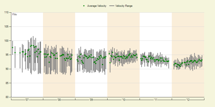 Felix Hernandez downward spiral on the velocity charts.